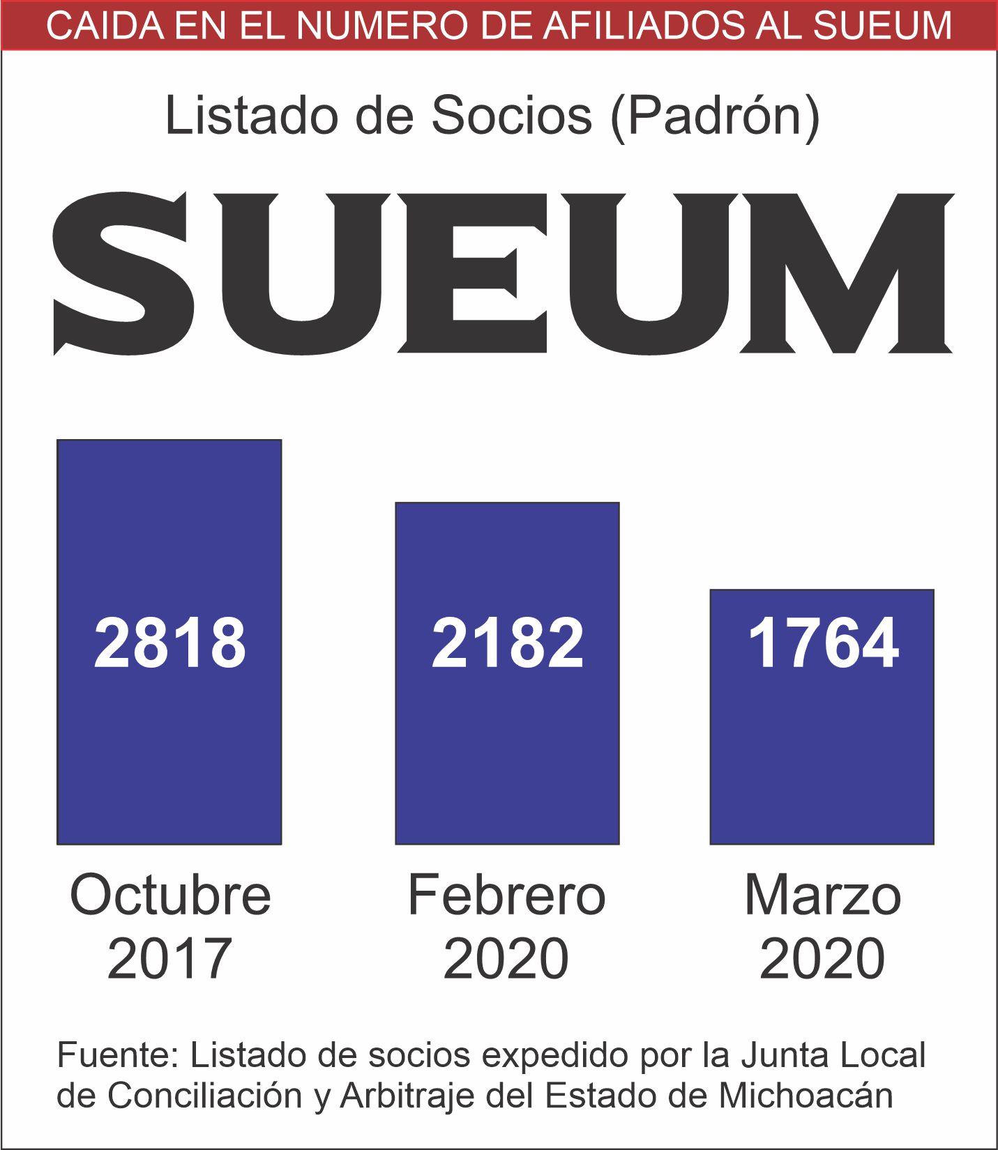 A la baja el número de afiliados del Sindicato Unico de Empleados de la Universidad Michoacana