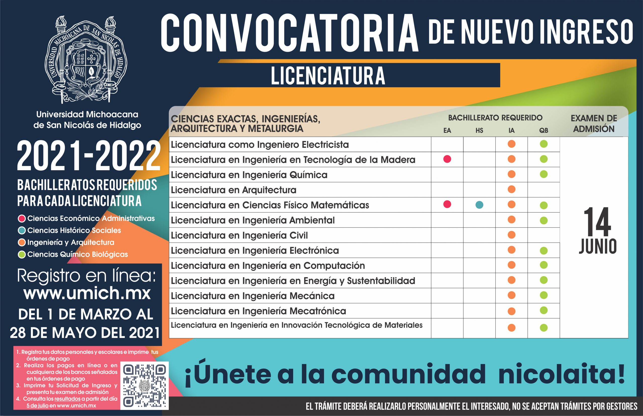 Licenciaturas que ofrece la UMSNH en el área de las Ciencias Exactas, Ingeniería, Arquitectura y Metalurgia
