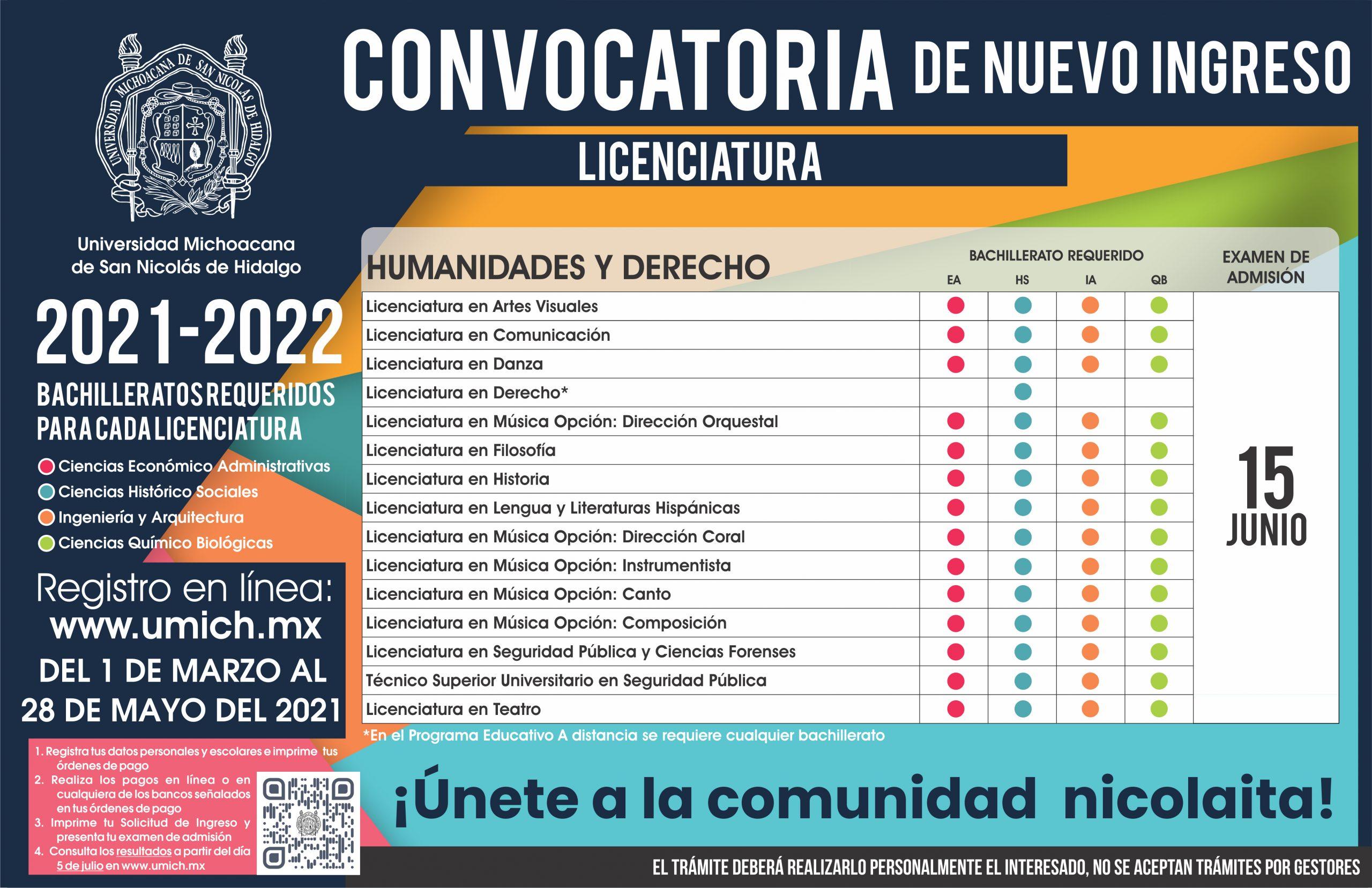 Licenciaturas que ofrece la UMSNH en el área de las Humanidades